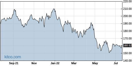 SUI 1-Year Chart