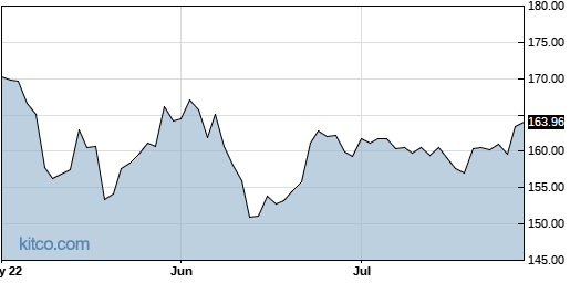 SUI 3-Month Chart
