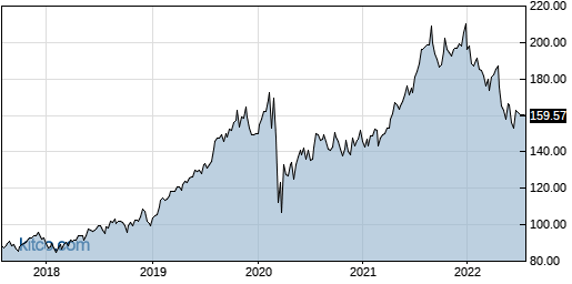 SUI 5-Year Chart