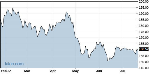 SUI 6-Month Chart