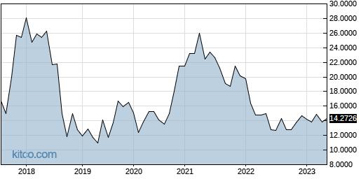 SUMCF 10-Year Chart