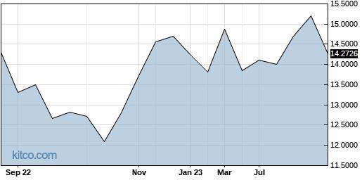 SUMCF 1-Year Chart