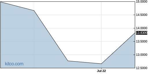 SUMCF 3-Month Chart