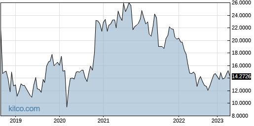 SUMCF 5-Year Chart