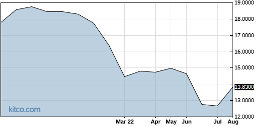 SUMCF 6-Month Chart