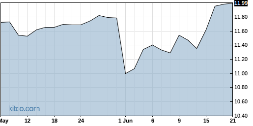 SUMR 3-Month Chart