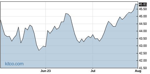 SUN 3-Month Chart