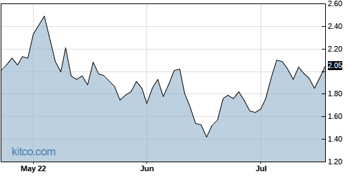 SURF 3-Month Chart