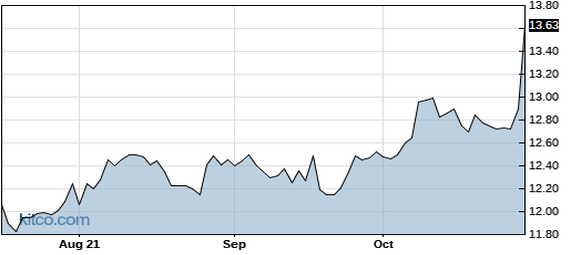 SVBI 1-Year Chart