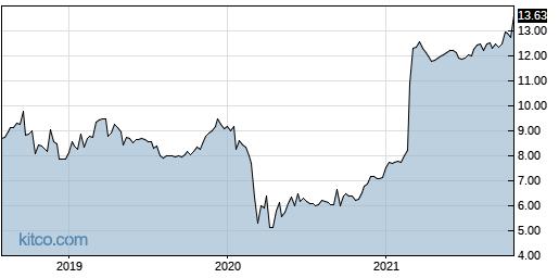 SVBI 5-Year Chart