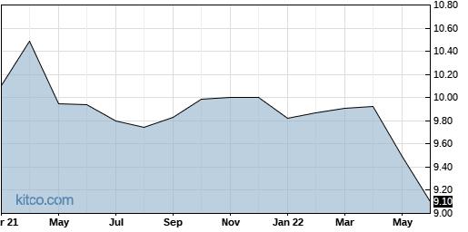 SVFC 10-Year Chart