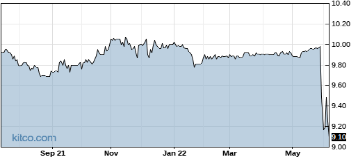 SVFC 1-Year Chart