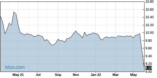 SVFC 5-Year Chart