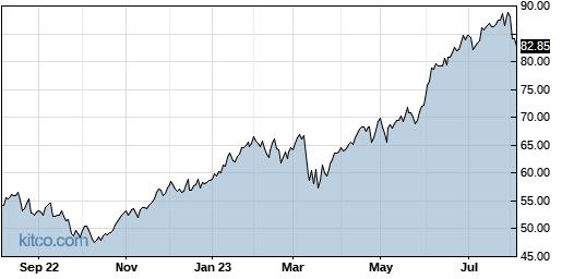 SVXY 1-Year Chart