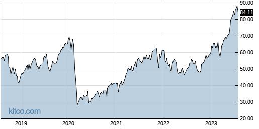 SVXY 5-Year Chart