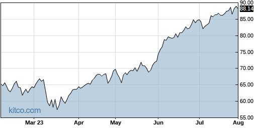 SVXY 6-Month Chart