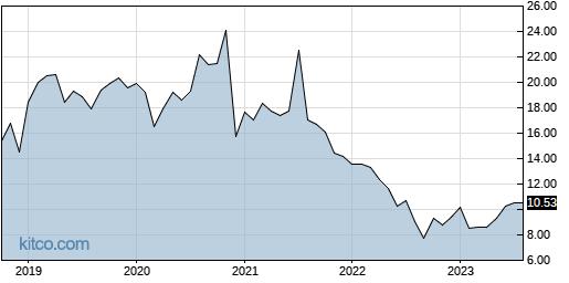 SWI 10-Year Chart