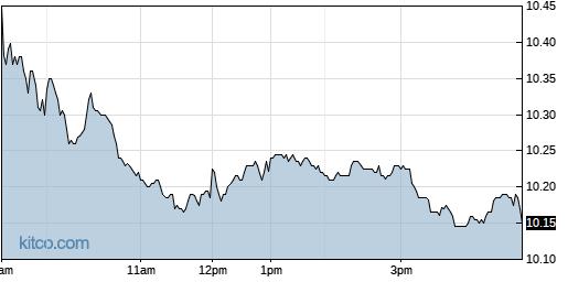 SWI 1-Day Chart