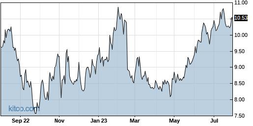 SWI 1-Year Chart