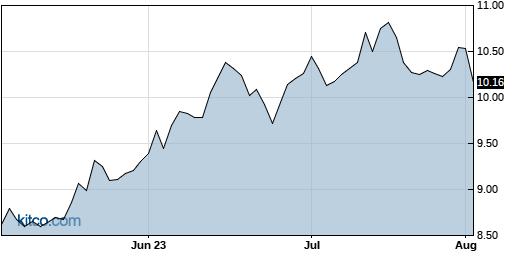 SWI 3-Month Chart