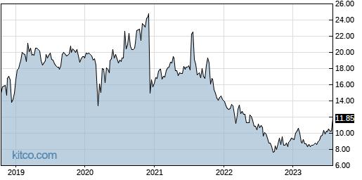 SWI 5-Year Chart