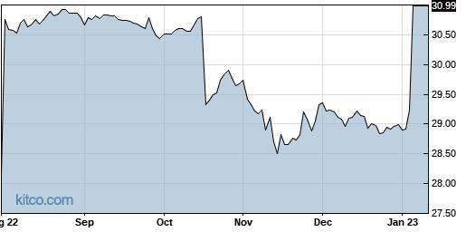 SWIR 1-Year Chart