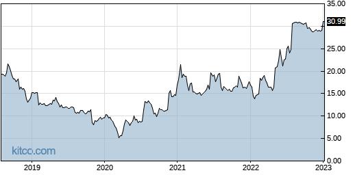 SWIR 5-Year Chart