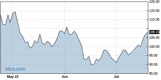 SWKS 3-Month Chart