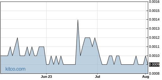 SWRM 3-Month Chart