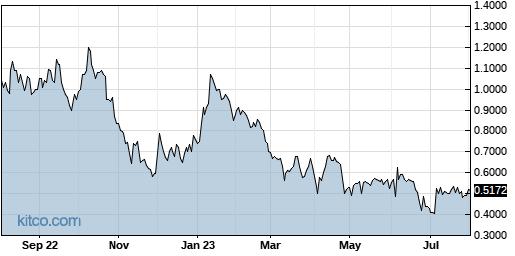 SYBX 1-Year Chart