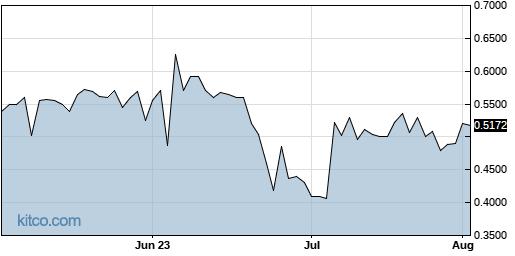SYBX 3-Month Chart