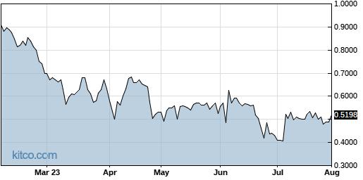 SYBX 6-Month Chart