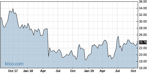 SYMC 5-Year Chart