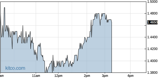 SYN 1-Day Chart