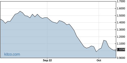 SYN 1-Year Chart