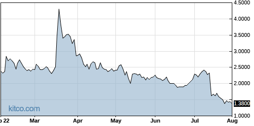 SYN 6-Month Chart