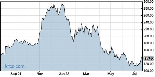 SYNA 1-Year Chart