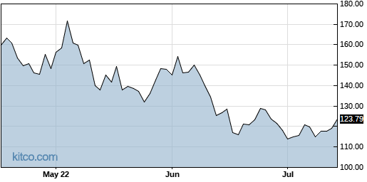 SYNA 3-Month Chart