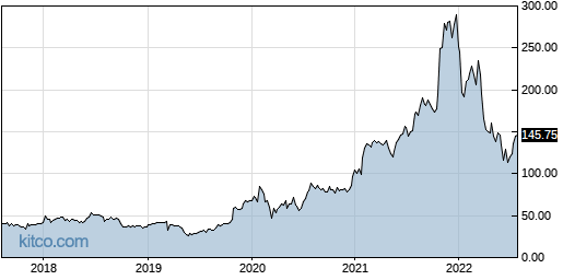 SYNA 5-Year Chart