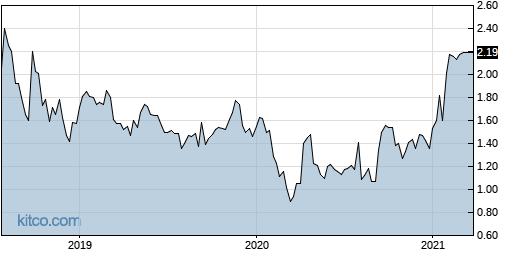 SYNC 5-Year Chart