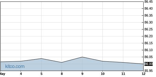 TA 3-Month Chart