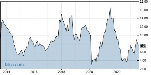 TACT 10-Year Chart