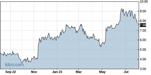 TACT 1-Year Chart