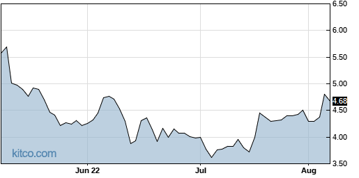 TACT 3-Month Chart