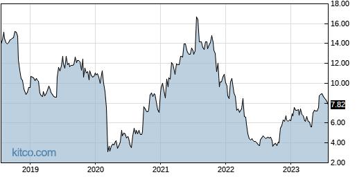 TACT 5-Year Chart