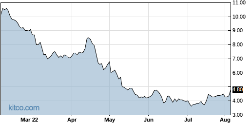 TACT 6-Month Chart