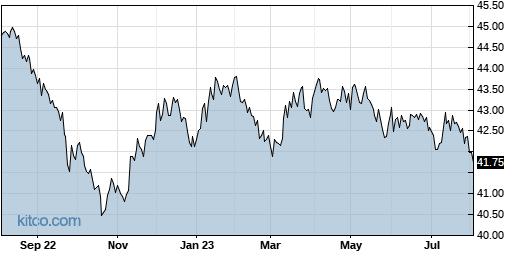 TAGG 1-Year Chart