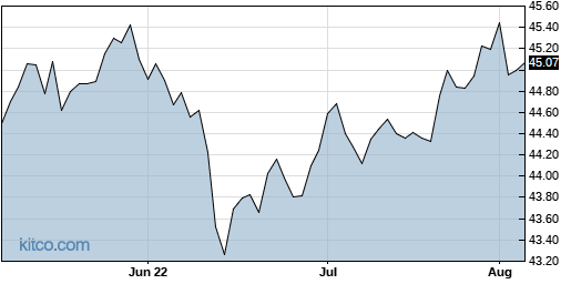 TAGG 3-Month Chart
