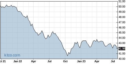 TAGG 5-Year Chart