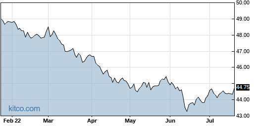 TAGG 6-Month Chart